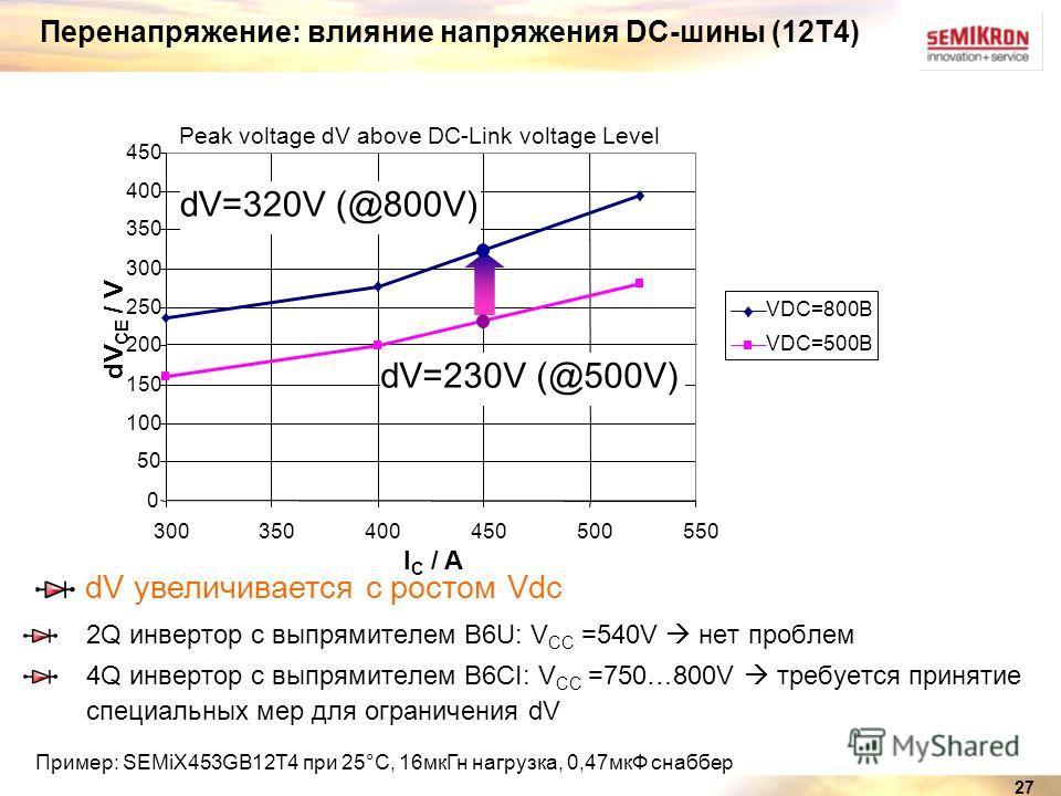 27 0 50 100 150 200 250 300 350 400 450 300350400450500550 I C / A dV CE / V VDC=800В VDC=500В Peak voltage dV above DC-Link voltage Level dV=320V (@800V) dV=230V (@500V) Перенапряжение: влияние напряжения DC-шины (12T4) 2Q инвертор с выпрямителем B6