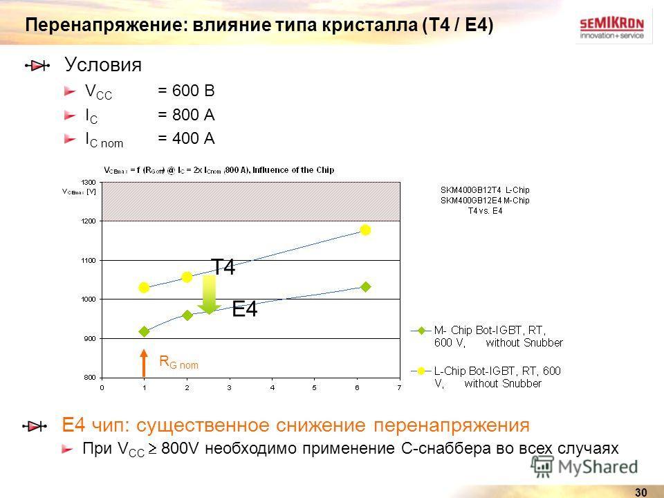 30 Перенапряжение: влияние типа кристалла (T4 / E4) Условия V CC = 600 В I C = 800 A I C nom = 400 A R G nom E4 чип: существенное снижение перенапряжения При V CC 800V необходимо применение С-снаббера во всех случаях T4 E4