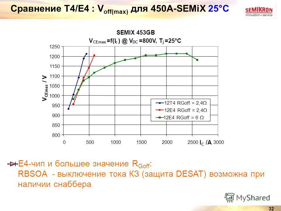 32 Сравнение Т4/Е4 : V off(max) для 450A-SEMiX 25°C E4-чип и большее значение R Goff : RBSOA - выключение тока КЗ (защита DESAT) возможна при наличии снаббера