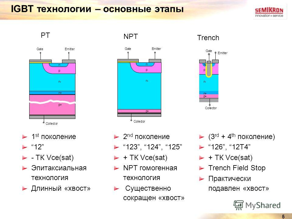 5 1 st поколение 12 - TК Vce(sat) Эпитаксиальная технология Длинный «хвост» 2 nd поколение 123, 124, 125 + ТК Vce(sat) NPT гомогенная технология Существенно сокращен «хвост» n+ n- Collector GateEmitter p+ p n (3 rd + 4 th поколение) 126, 12T4 + ТК Vc