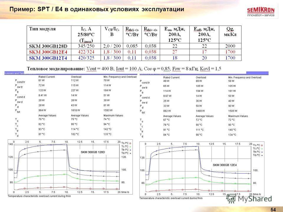 54 Пример: SPT / Е4 в одинаковых условиях эксплуатации