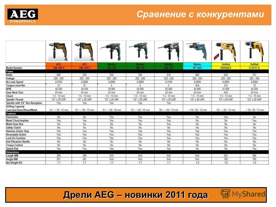 Дрели AEG – новинки 2011 года Сравнение с конкурентами