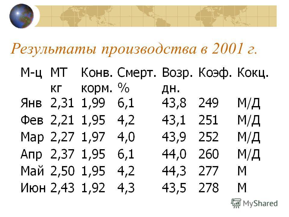 Результаты производства в 2001 г.