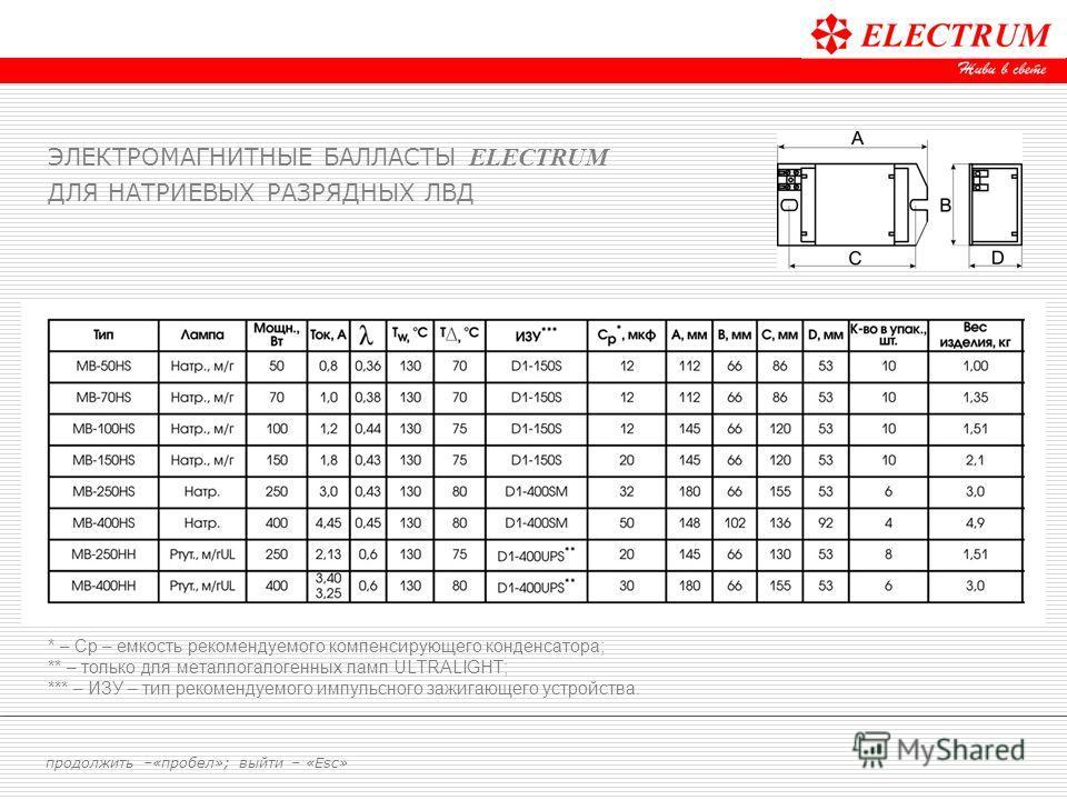 * – Ср – емкость рекомендуемого компенсирующего конденсатора; ** – только для металлогалогенных ламп ULTRALIGHT; *** – ИЗУ – тип рекомендуемого импульсного зажигающего устройства. ЭЛЕКТРОМАГНИТНЫЕ БАЛЛАСТЫ ELECTRUM ДЛЯ НАТРИЕВЫХ РАЗРЯДНЫХ ЛВД продолж