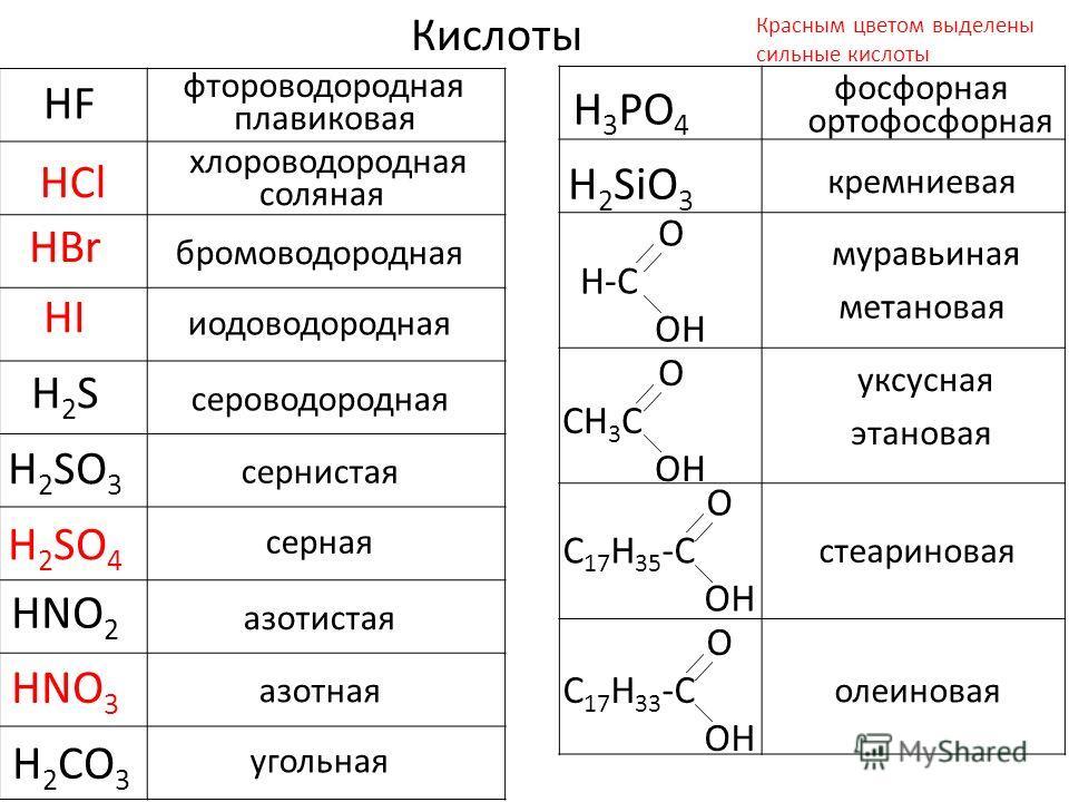 бромоводородная Кислоты HF фтороводородная HCl хлороводородная HBr HI иодоводородная H2SH2S сероводородная H 2 SO 3 сернистая H 2 SO 4 серная HNO 2 азотистая HNO 3 азотная H 2 CO 3 угольная Красным цветом выделены сильные кислоты плавиковая соляная H