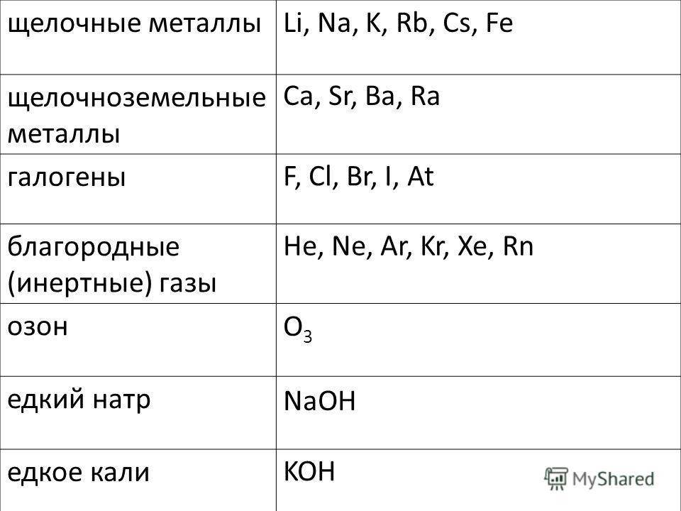 щелочные металлы щелочноземельные металлы галогены благородные (инертные) газы озон едкий натр едкое кали Li, Na, K, Rb, Cs, Fe Ca, Sr, Ba, Ra F, Cl, Br, I, At He, Ne, Ar, Kr, Xe, Rn O3O3 NaOH KOH