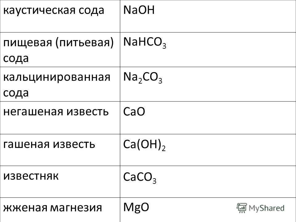 каустическая сода пищевая (питьевая) сода кальцинированная сода негашеная известь гашеная известь известняк жженая магнезия NaOH NaHCO 3 Na 2 CO 3 CaO Ca(OH) 2 CaCO 3 MgO
