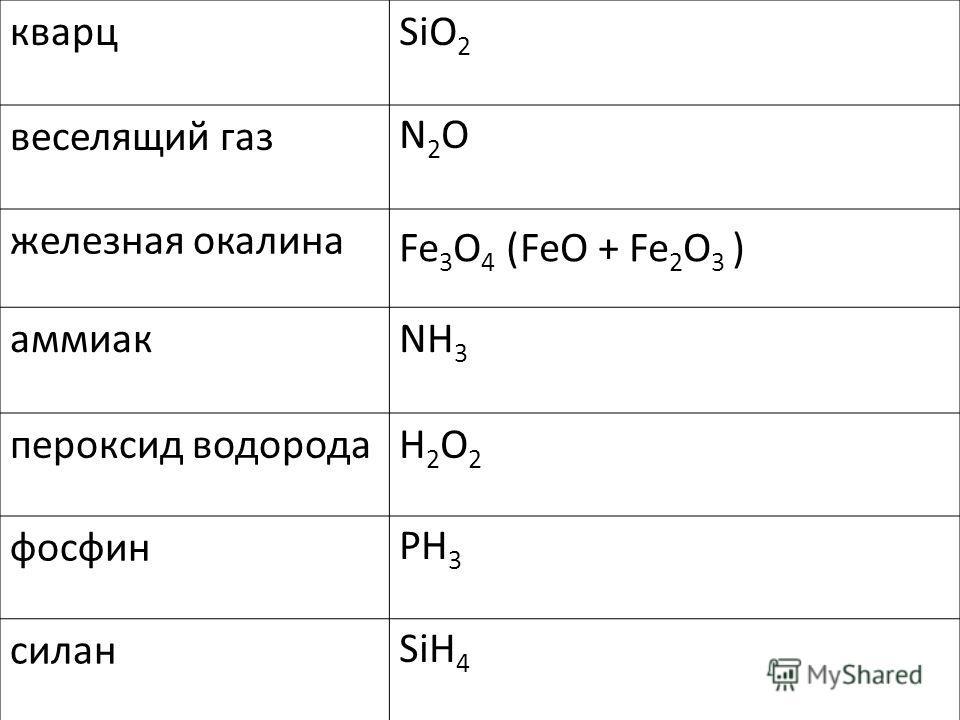 кварц веселящий газ железная окалина аммиак пероксид водорода фосфин силан SiO 2 N2ON2O Fe 3 O 4 ( )FeO + Fe 2 O 3 NH 3 H2O2H2O2 PH 3 SiH 4