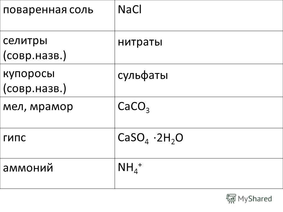 поваренная соль селитры (совр.назв.) купоросы (совр.назв.) мел, мрамор гипс аммоний NaCl нитраты сульфаты CaCO 3 CaSO 4 NH 4 + 2H 2 O