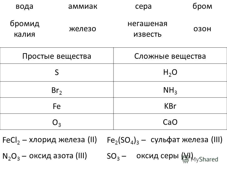 Простые веществаСложные вещества водааммиаксерабром бромид калия железо негашеная известь озон S H2OH2O Br 2 NH 3 Fe KBr O3O3 CaO FeCl 2 – N 2 O 3 – Fe 2 (SO 4 ) 3 – SO 3 – хлорид железа (II)сульфат железа (III) оксид азота (III)оксид серы (VI)