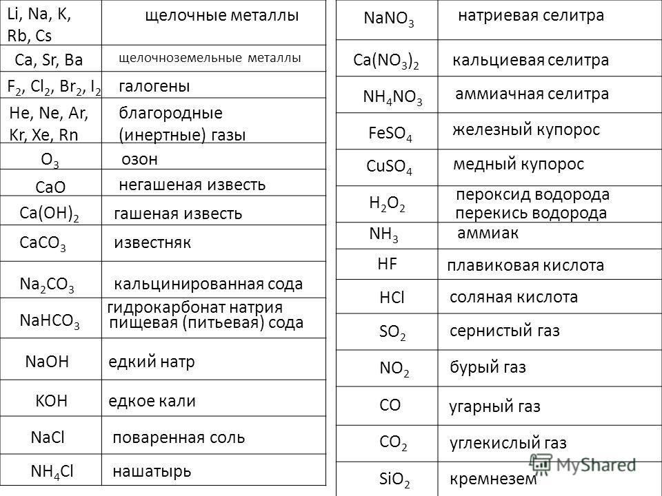 NaClповаренная соль NaNO 3 NaHCO 3 гидрокарбонат натрия Ca(NO 3 ) 2 CaCO 3 NH 4 NO 3 FeSO 4 CuSO 4 H2O2H2O2 пероксид водорода NH 3 аммиак натриевая селитра пищевая (питьевая) сода кальциевая селитра известняк аммиачная селитра железный купорос медный