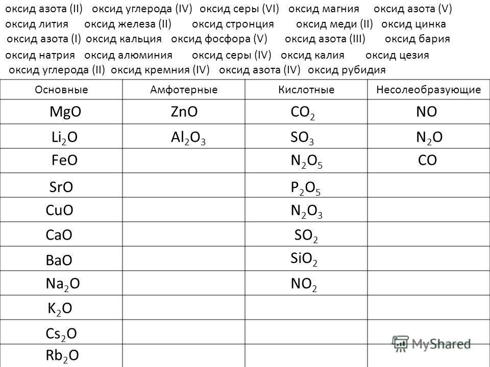 ОсновныеАмфотерныеКислотныеНесолеобразующие оксид азота (II) NO оксид углерода (IV)оксид серы (VI)оксид магнияоксид азота (V) оксид литияоксид железа (II)оксид стронцияоксид меди (II)оксид цинка оксид азота (I)оксид кальцияоксид фосфора (V)оксид азот