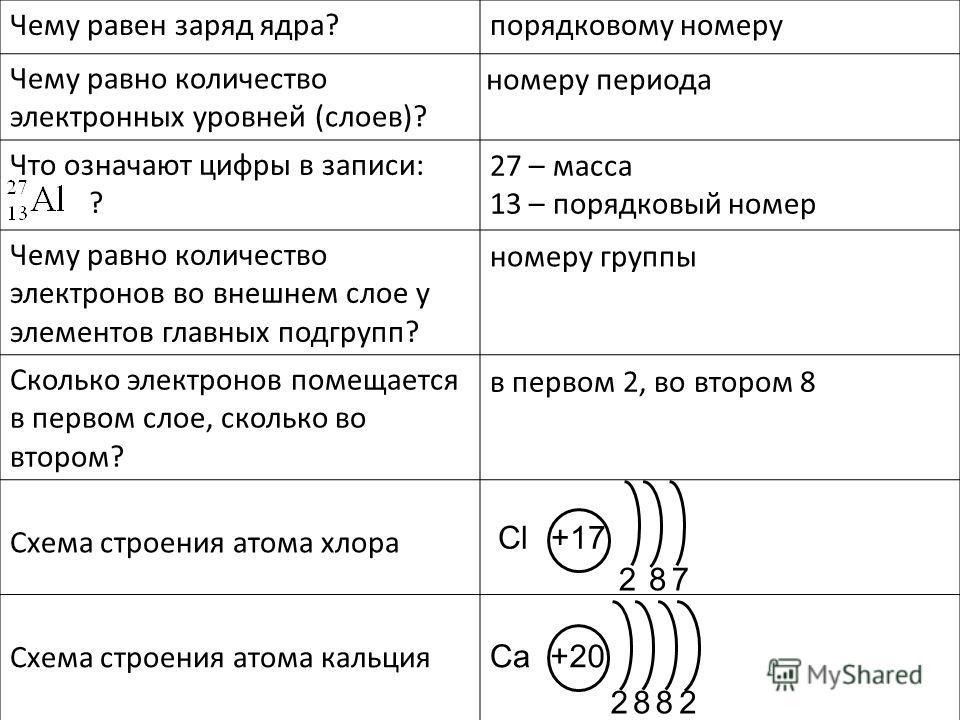 Чему равен заряд ядра? Чему равно количество электронных уровней (слоев)? Что означают цифры в записи: ? Чему равно количество электронов во внешнем слое у элементов главных подгрупп? Сколько электронов помещается в первом слое, сколько во втором? Сх
