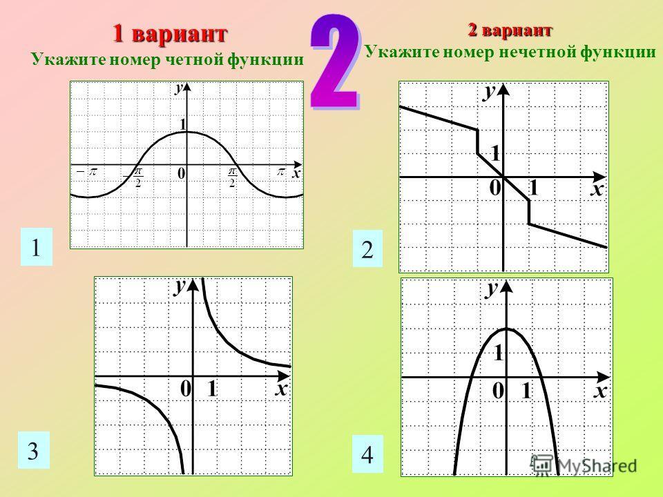 1 2 3 4 1 вариант Укажите номер четной функции 2 вариант Укажите номер нечетной функции