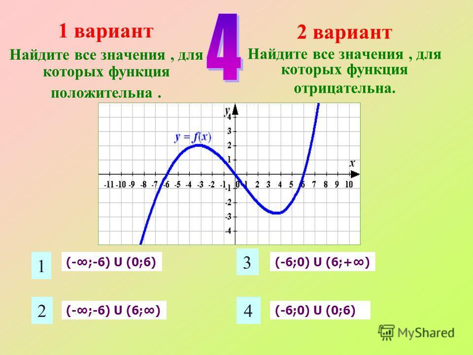 1 2 3 4 1 вариант Найдите все значения, для которых функция положительна. 2 вариант Найдите все значения, для которых функция отрицательна. (-;-6) U (0;6) (-;-6) U (6;) (-6;0) U (6;+) (-6;0) U (0;6)