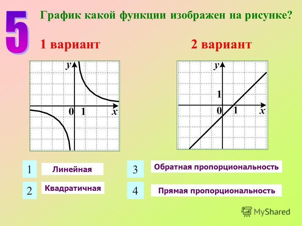 1 2 3 4 График какой функции изображен на рисунке? 1 вариант 2 вариант Обратная пропорциональность Прямая пропорциональность Линейная Квадратичная