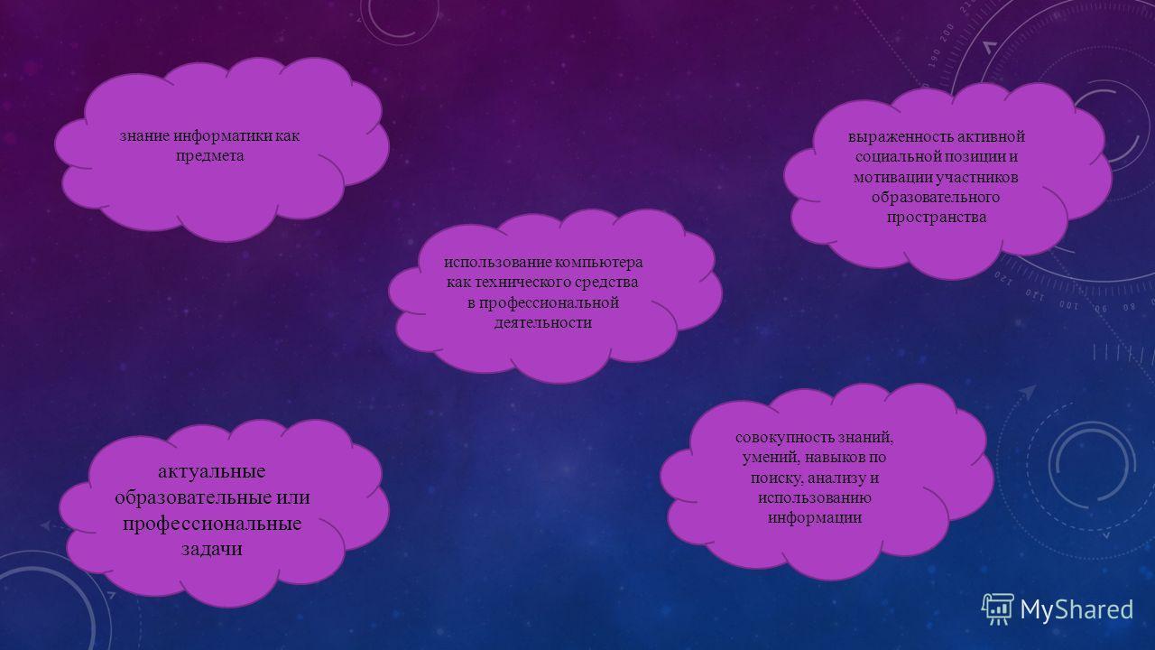 знание информатики как предмета использование компьютера как технического средства в профессиональной деятельности выраженность активной социальной позиции и мотивации участников образовательного пространства актуальные образовательные или профессион