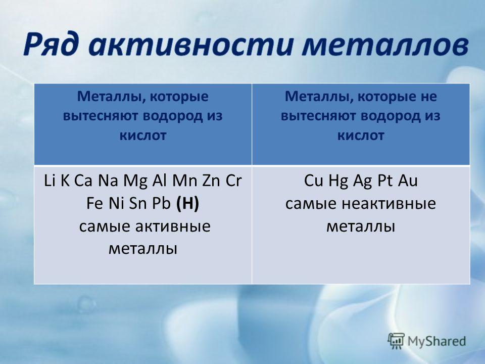 Металлы, которые вытесняют водород из кислот Металлы, которые не вытесняют водород из кислот Li K Ca Na Mg Al Mn Zn Cr Fe Ni Sn Pb (H) самые активные металлы Cu Hg Ag Pt Au самые неактивные металлы