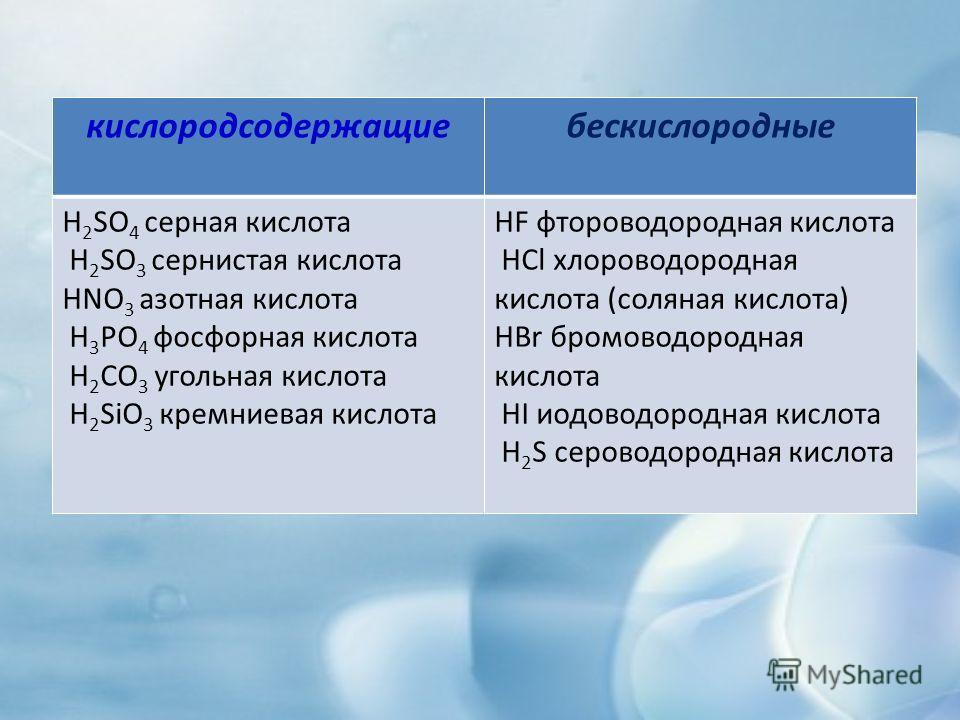 кислородсодержащиебескислородные H 2 SO 4 серная кислота H 2 SO 3 сернистая кислота HNO 3 азотная кислота H 3 PO 4 фосфорная кислота H 2 CO 3 угольная кислота H 2 SiO 3 кремниевая кислота HF фтороводородная кислота HCl хлороводородная кислота (соляна