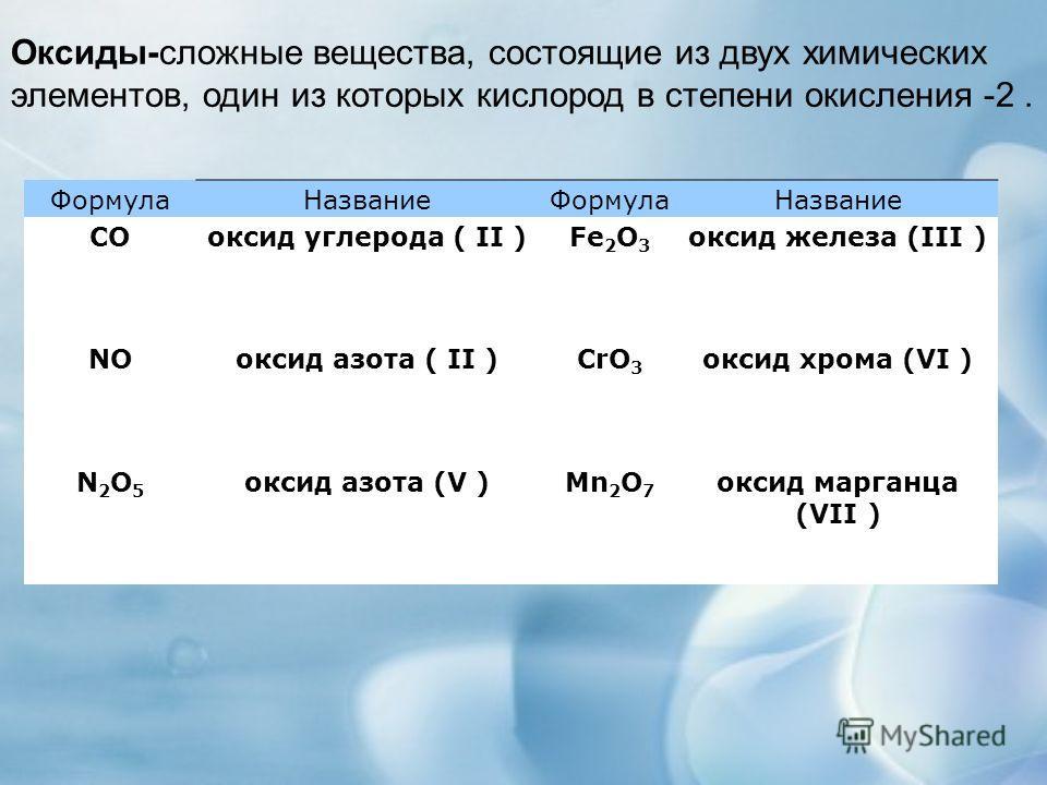 ФормулаНазваниеФормулаНазвание COоксид углерода ( II )Fe 2 O 3 оксид железа (III ) NOоксид азота ( II )CrO 3 оксид хрома (VI ) N2O5N2O5 оксид азота (V )Mn 2 O 7 оксид марганца (VII ) Оксиды-сложные вещества, состоящие из двух химических элементов, од
