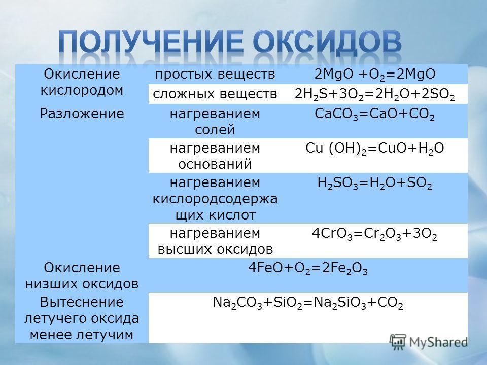 Окисление кислородом простых веществ2MgO +O 2 =2MgO сложных веществ2H 2 S+3O 2 =2H 2 O+2SO 2 Разложениенагреванием солей СaCO 3 =CaO+CO 2 нагреванием оснований Cu (OH) 2 =CuO+H 2 O нагреванием кислородсодержа щих кислот H 2 SO 3 =H 2 O+SO 2 нагревани