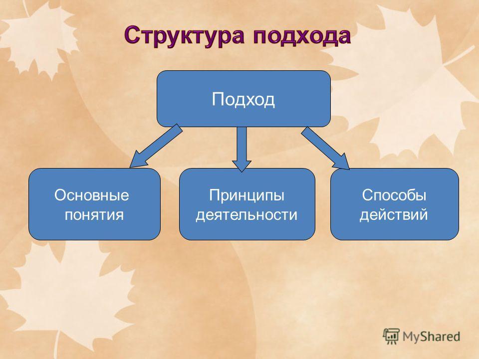 Подход Принципы деятельности Основные понятия Способы действий