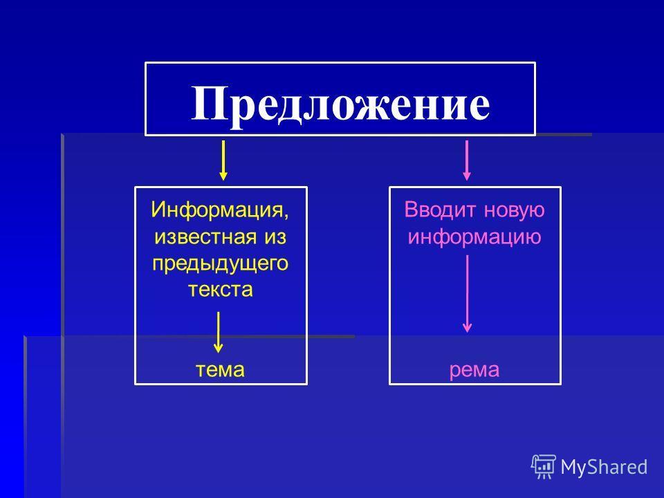 Предложение Информация, известная из предыдущего текста тема Вводит новую информацию рема