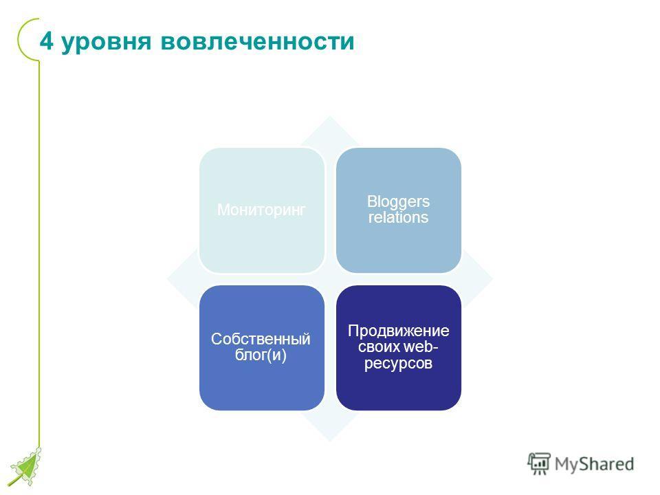 4 уровня вовлеченности Мониторинг Bloggers relations Собственный блог(и) Продвижение своих web- ресурсов