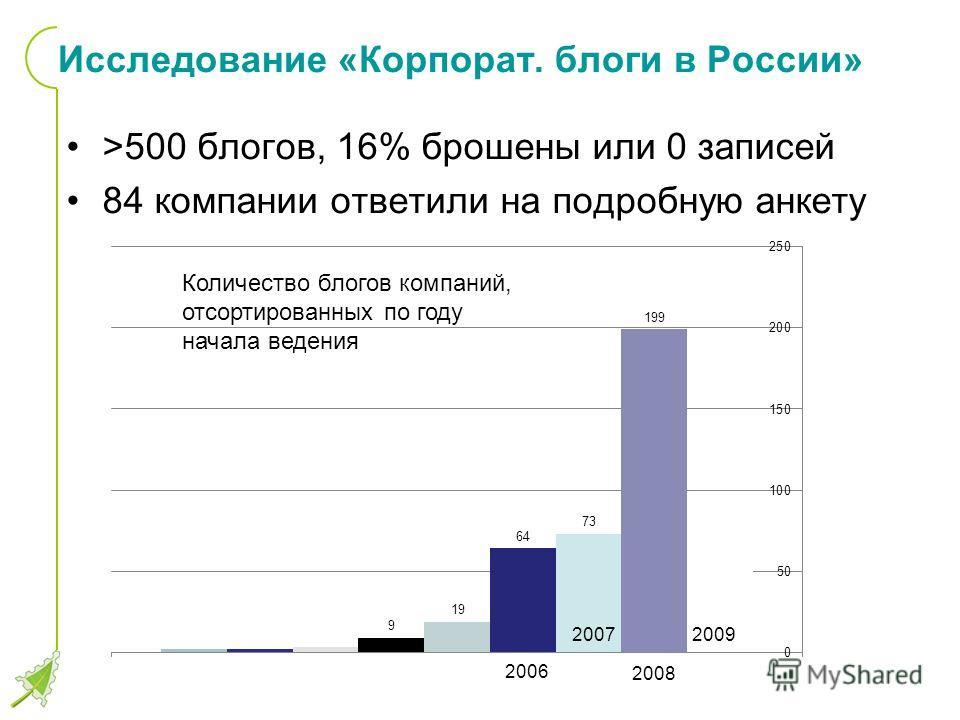 Исследование «Корпорат. блоги в России» >500 блогов, 16% брошены или 0 записей 84 компании ответили на подробную анкету Количество блогов компаний, отсортированных по году начала ведения 2009 2008 2007 2006