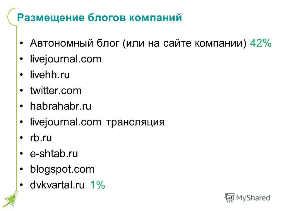 Размещение блогов компаний Автономный блог (или на сайте компании) 42% livejournal.com livehh.ru twitter.com habrahabr.ru livejournal.com трансляция rb.ru e-shtab.ru blogspot.com dvkvartal.ru 1%