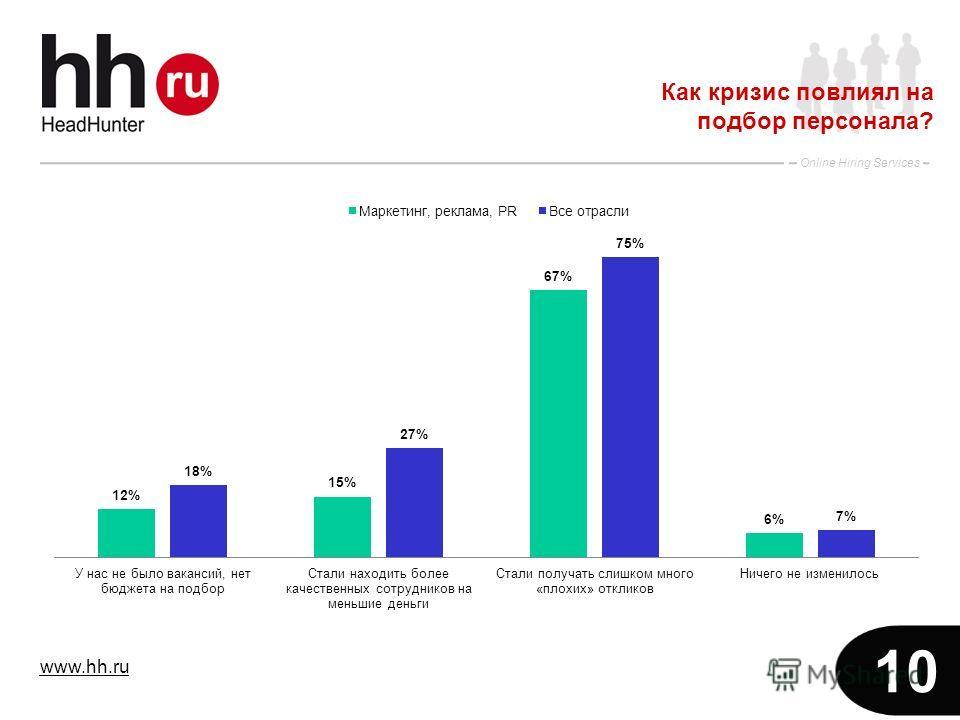 www.hh.ru Online Hiring Services 10 Как кризис повлиял на подбор персонала?