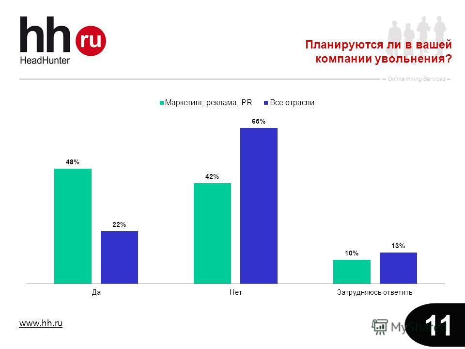 www.hh.ru Online Hiring Services 11 Планируются ли в вашей компании увольнения?