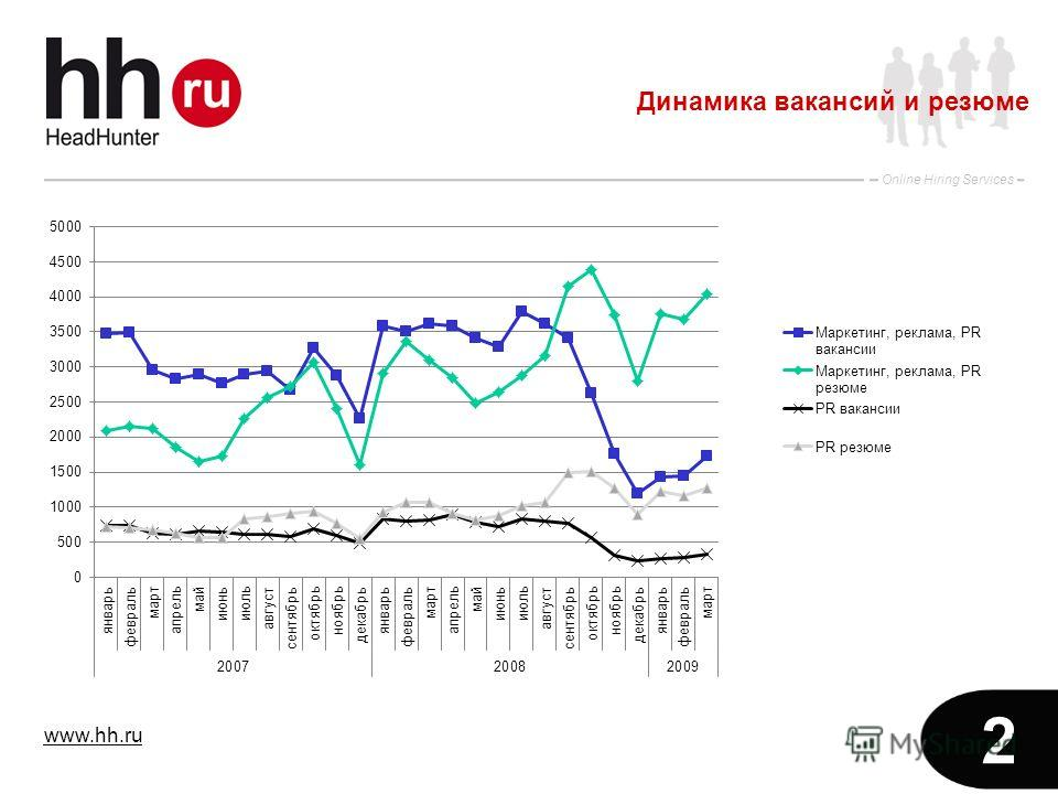www.hh.ru Online Hiring Services 2 Динамика вакансий и резюме