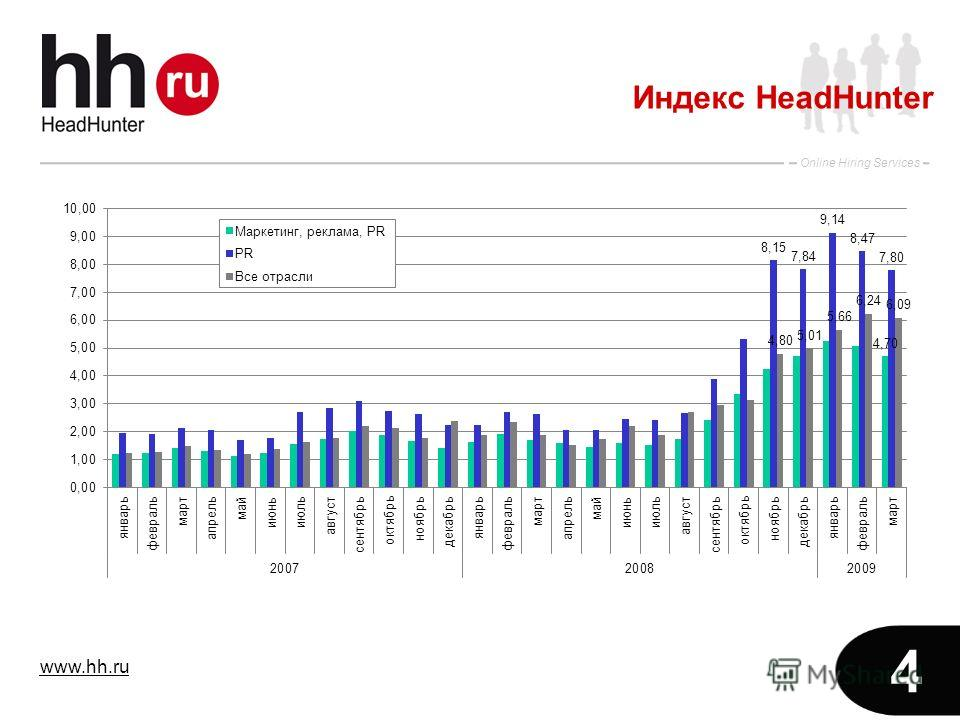 www.hh.ru Online Hiring Services 4 Индекс HeadHunter