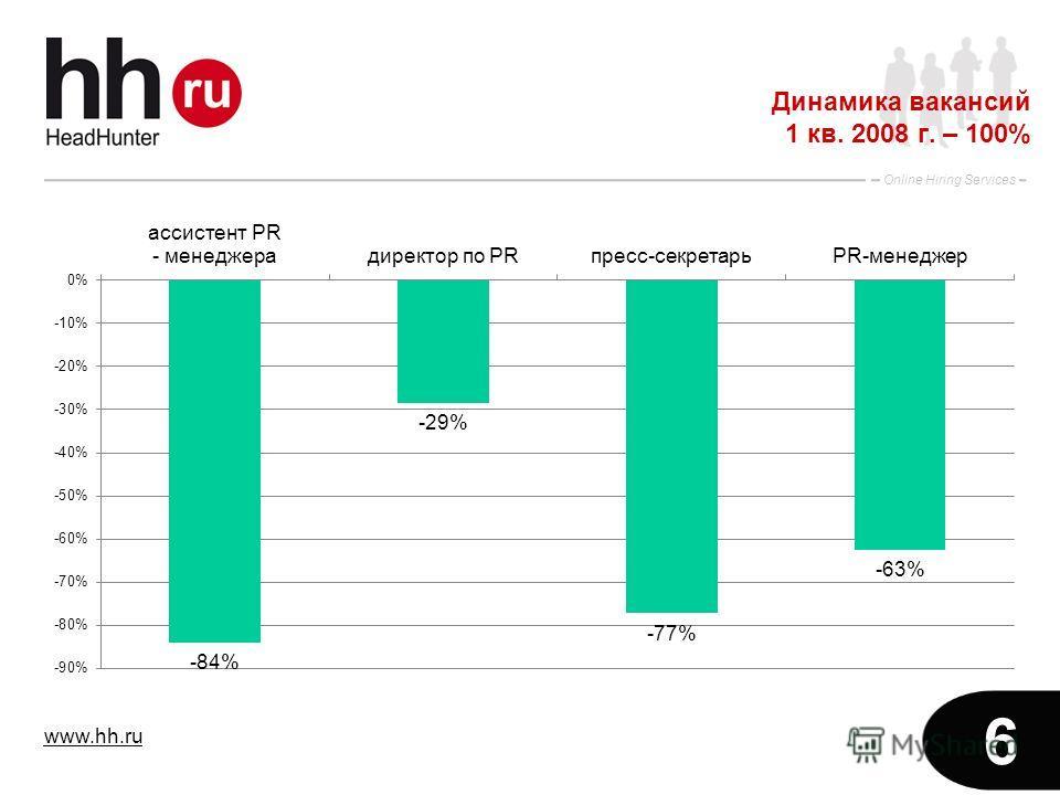 www.hh.ru Online Hiring Services 6 Динамика вакансий 1 кв. 2008 г. – 100%