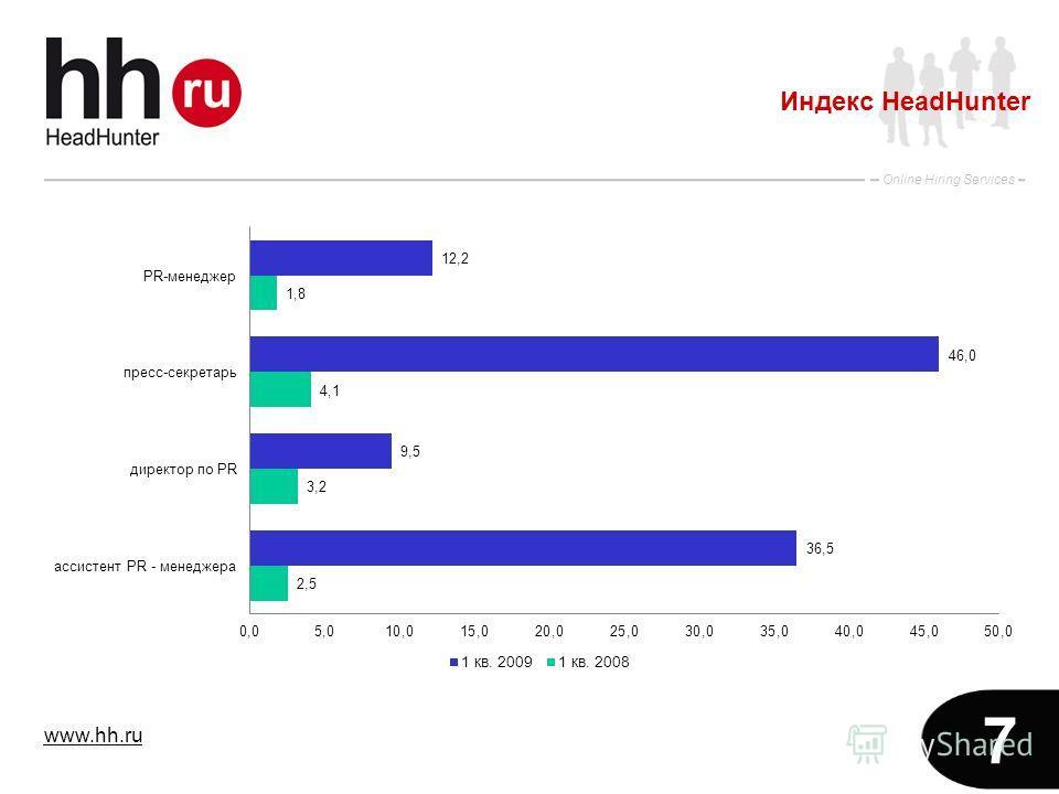 www.hh.ru Online Hiring Services 7 Индекс HeadHunter