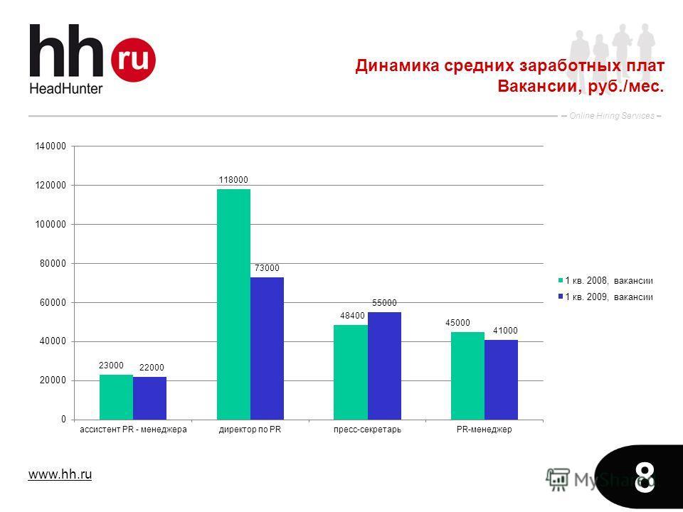 www.hh.ru Online Hiring Services 8 Динамика средних заработных плат Вакансии, руб./мес.