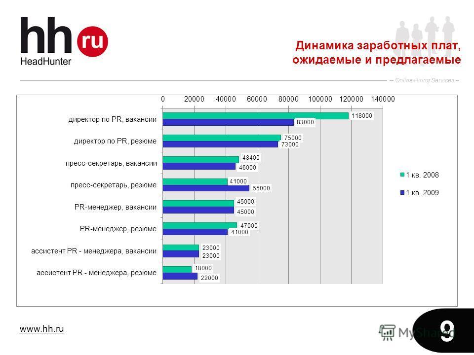 www.hh.ru Online Hiring Services 9 Динамика заработных плат, ожидаемые и предлагаемые