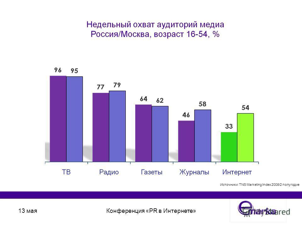13 маяКонференция «PR в Интернете» Источники: TNS Marketing Index 2008/2 полугодие
