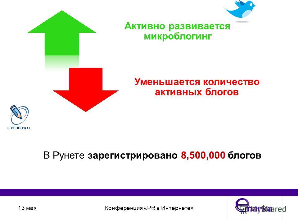 13 маяКонференция «PR в Интернете» Активно развивается микроблогинг Уменьшается количество активных блогов В Рунете зарегистрировано 8,500,000 блогов