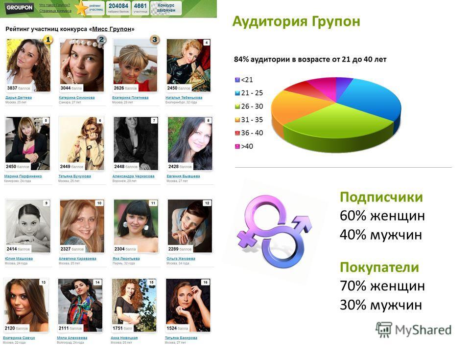 Подписчики 60% женщин 40% мужчин Покупатели 70% женщин 30% мужчин Самая желанная аудитория покупателей Аудитория Групон