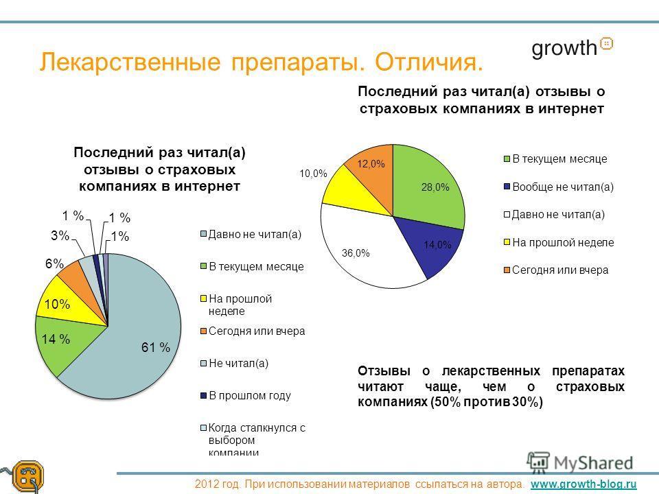 Growth 2012 год. При использовании материалов ссылаться на автора. www.growth-blog.ruwww.growth-blog.ru Лекарственные препараты. Отличия. Отзывы о лекарственных препаратах читают чаще, чем о страховых компаниях (50% против 30%)