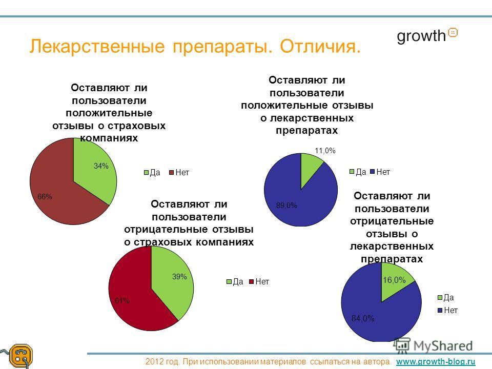 Growth 2012 год. При использовании материалов ссылаться на автора. www.growth-blog.ruwww.growth-blog.ru Лекарственные препараты. Отличия.