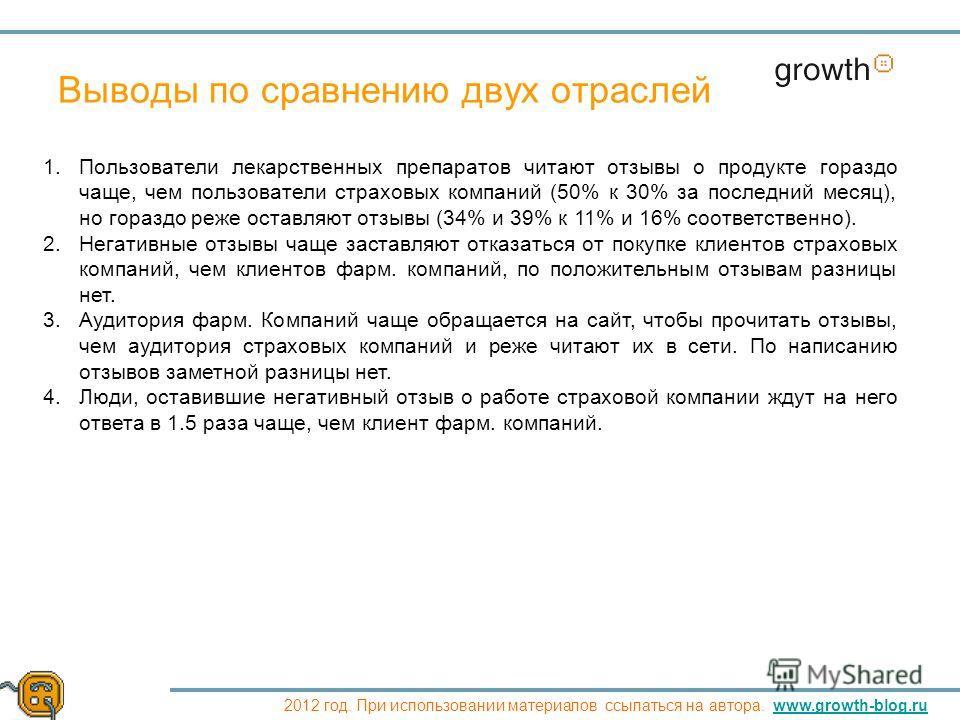 Growth 2012 год. При использовании материалов ссылаться на автора. www.growth-blog.ruwww.growth-blog.ru Выводы по сравнению двух отраслей 1.Пользователи лекарственных препаратов читают отзывы о продукте гораздо чаще, чем пользователи страховых компан