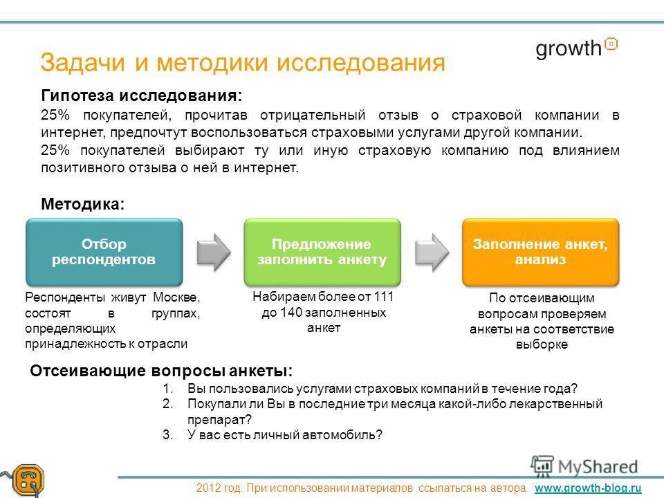 Growth 2012 год. При использовании материалов ссылаться на автора. www.growth-blog.ruwww.growth-blog.ru Задачи и методики исследования Гипотеза исследования: 25% покупателей, прочитав отрицательный отзыв о страховой компании в интернет, предпочтут во