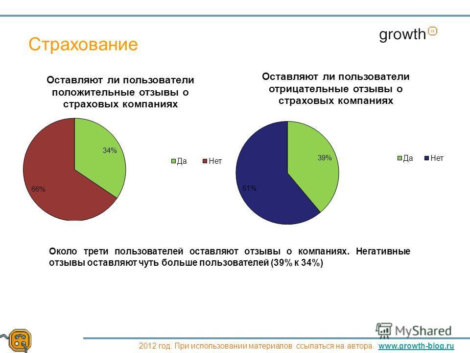 Growth 2012 год. При использовании материалов ссылаться на автора. www.growth-blog.ruwww.growth-blog.ru Страхование Около трети пользователей оставляют отзывы о компаниях. Негативные отзывы оставляют чуть больше пользователей (39% к 34%)