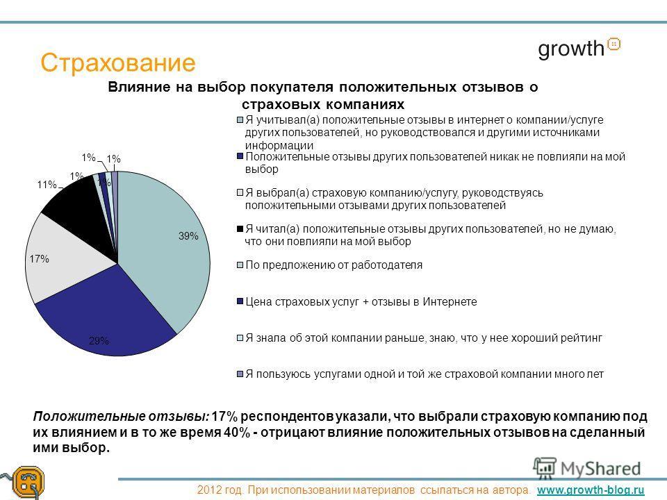 Growth 2012 год. При использовании материалов ссылаться на автора. www.growth-blog.ruwww.growth-blog.ru Страхование Положительные отзывы: 17% респондентов указали, что выбрали страховую компанию под их влиянием и в то же время 40% - отрицают влияние