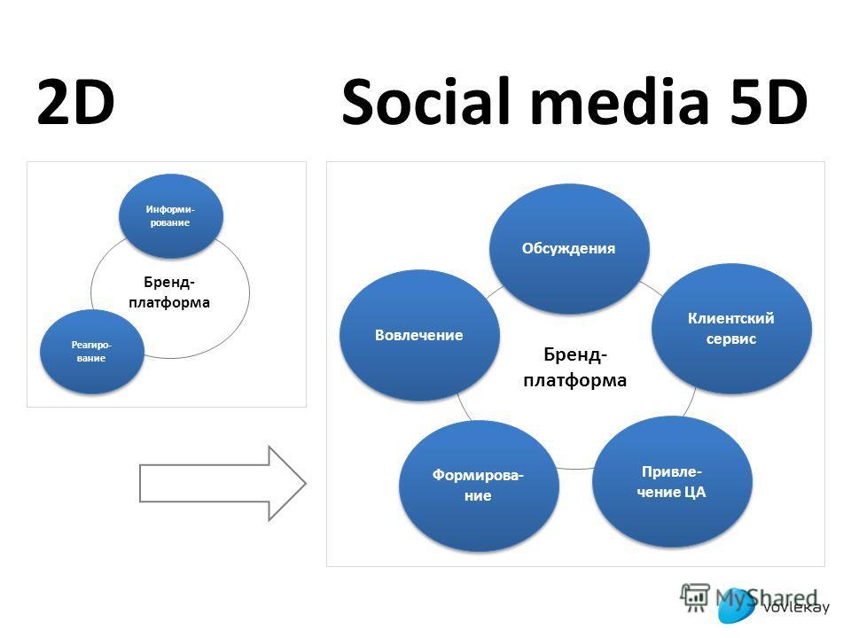 Бренд- платформа Информи- рование Информи- рование Реагиро- вание Реагиро- вание 2D2D Бренд- платформа Обсуждения Формирова- ние Формирова- ние Привле- чение ЦА Привле- чение ЦА Вовлечение Клиентский сервис Social media 5D