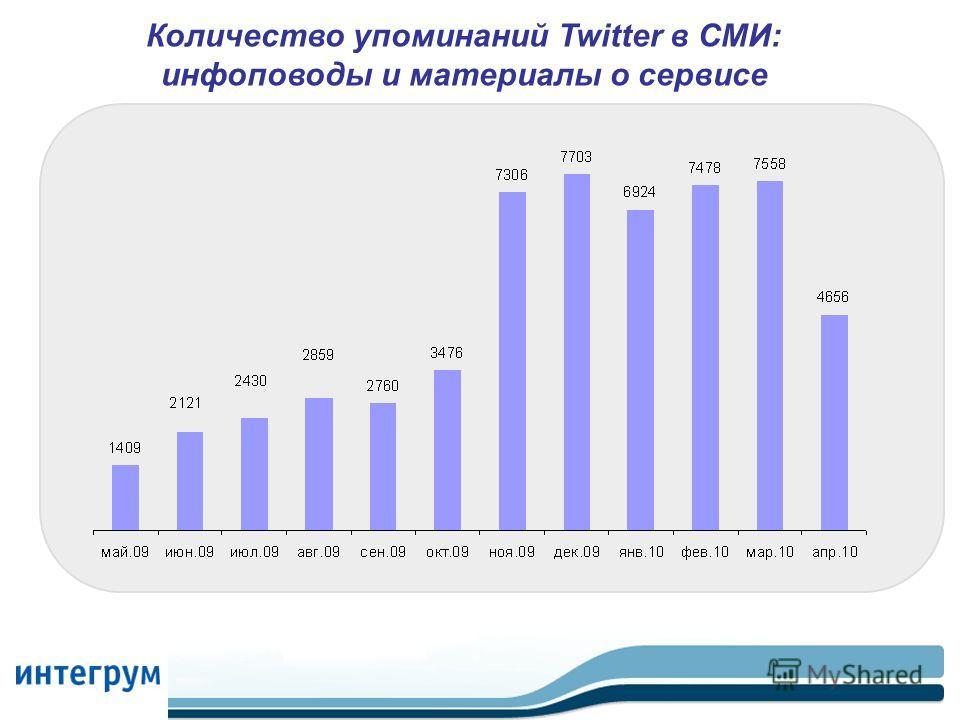 Количество упоминаний Twitter в СМИ: инфоповоды и материалы о сервисе