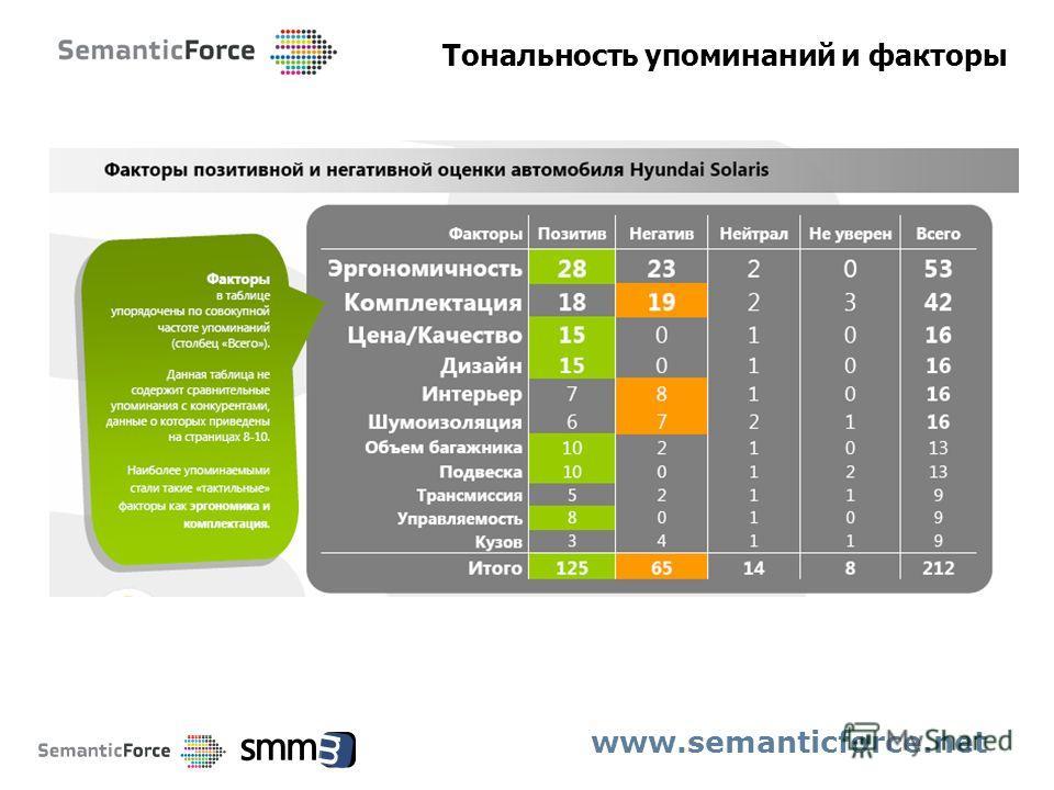 Тональность упоминаний и факторы www.semanticforce.net